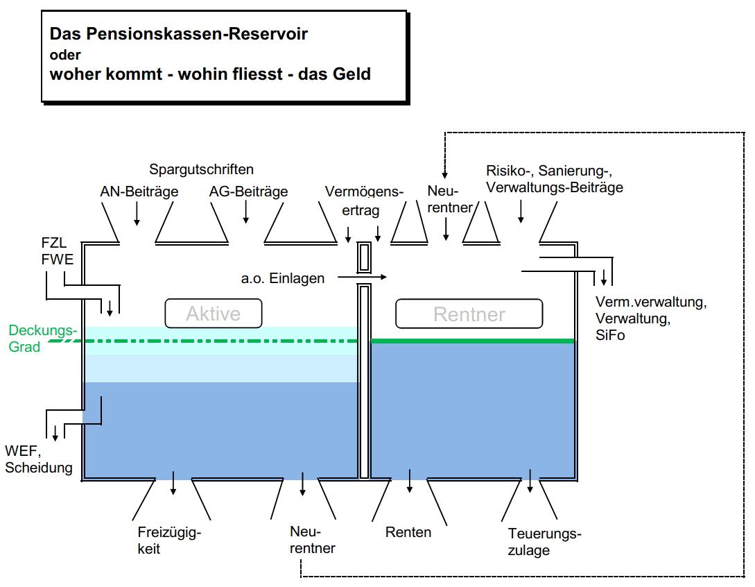 Pensionskassen-Reservoir